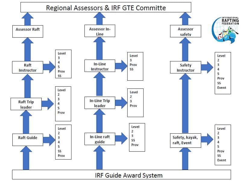 IRF GTE Award system flow chart