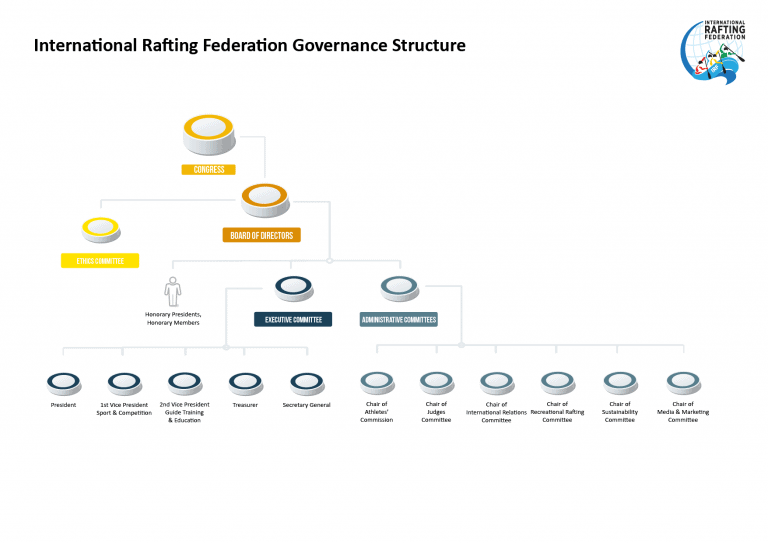 IRF Governance Structure
